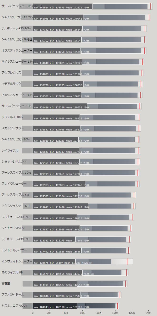 アサルトライフル 上位武器の性能比較
