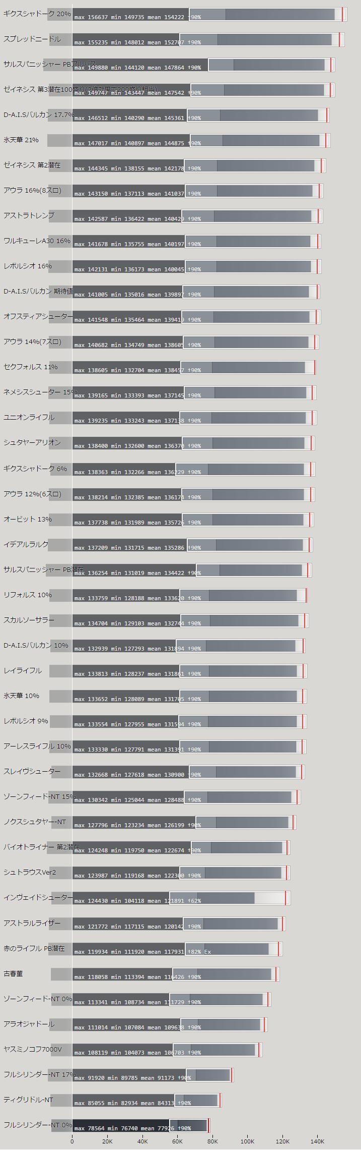 アサルトライフルの火力比較ランキング表