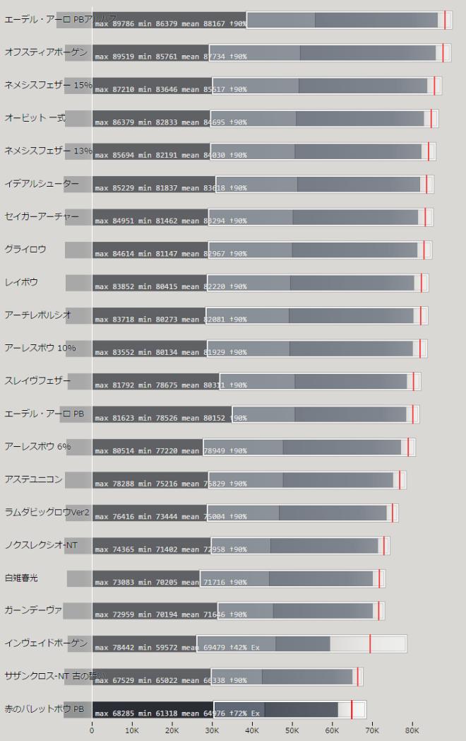 バレットボウ 上位武器の性能比較