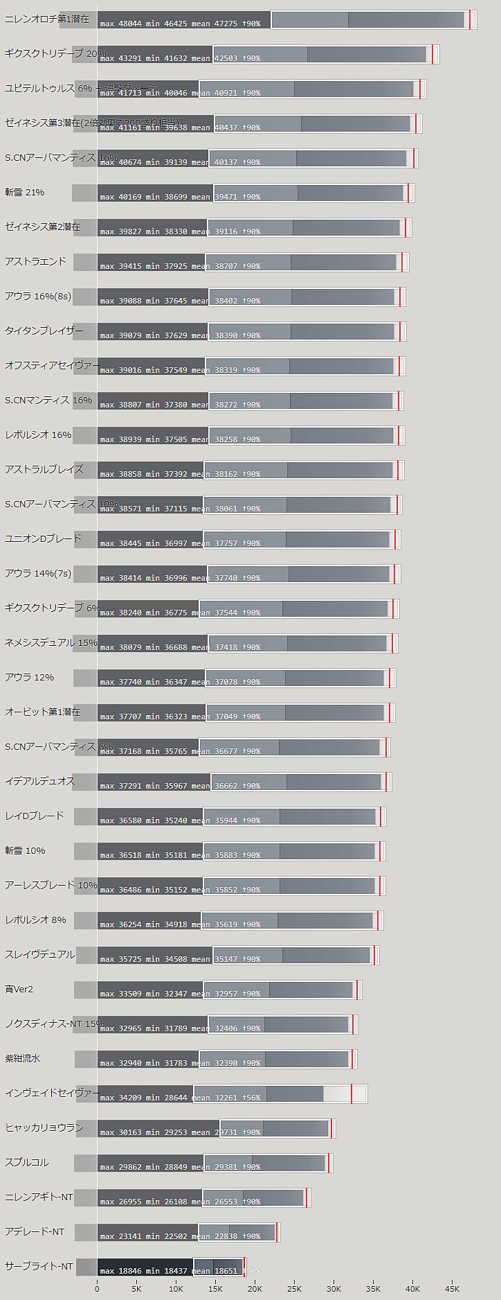 デュアルブレードの火力比較ランキング表