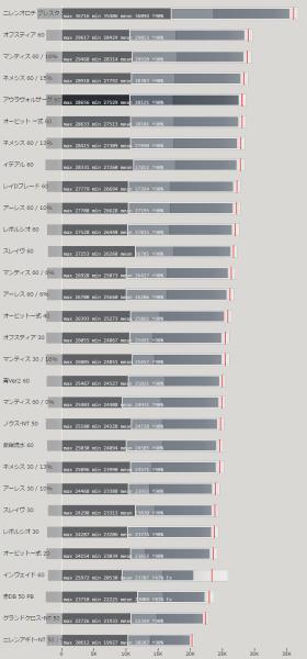 デュアルブレード(DB・飛翔剣) 属性値による火力比較