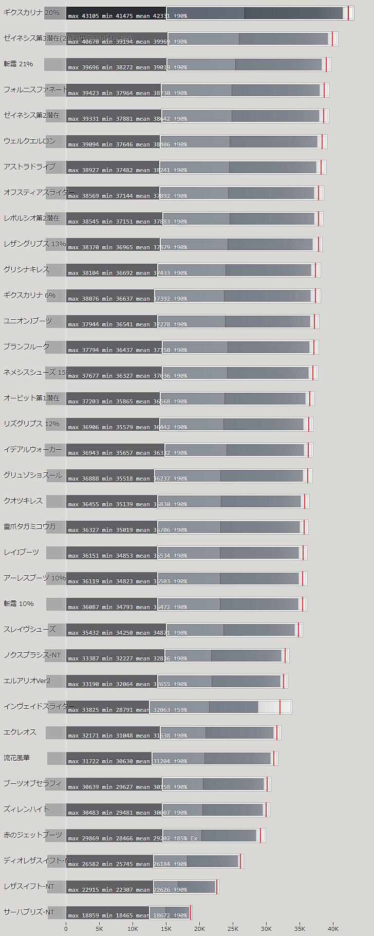 ジェットブーツの火力比較ランキング表