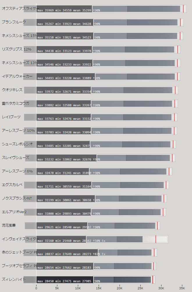 ジェットブーツ(JB) 上位武器の性能比較