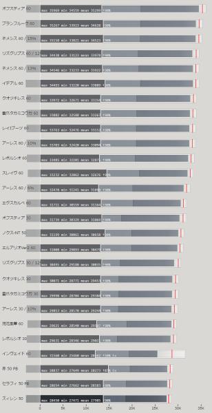 ジェットブーツ(JB) 武器の属性値による火力比較