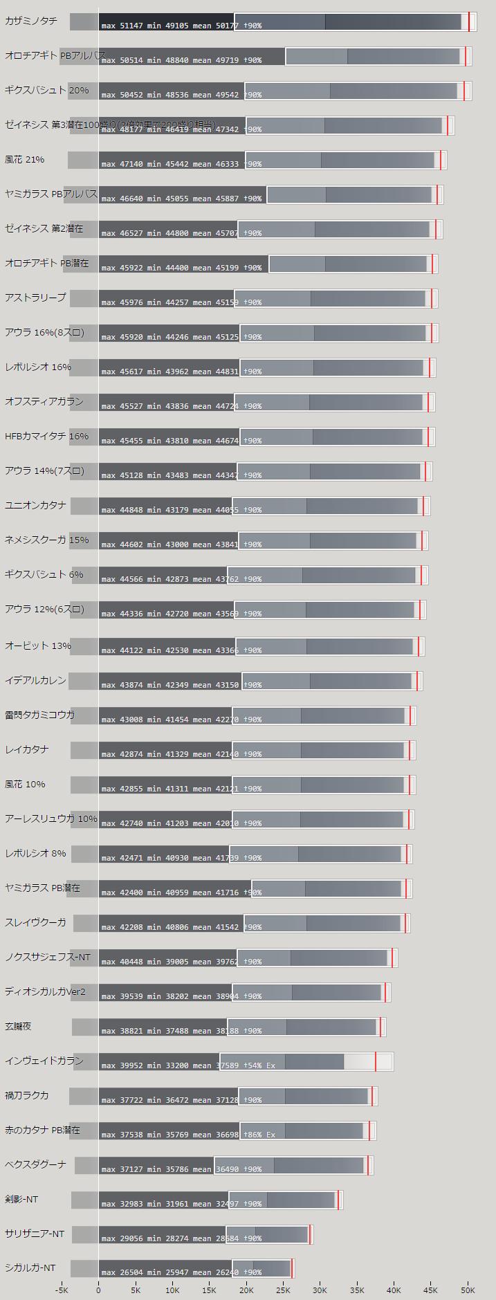 カタナの火力比較ランキング表