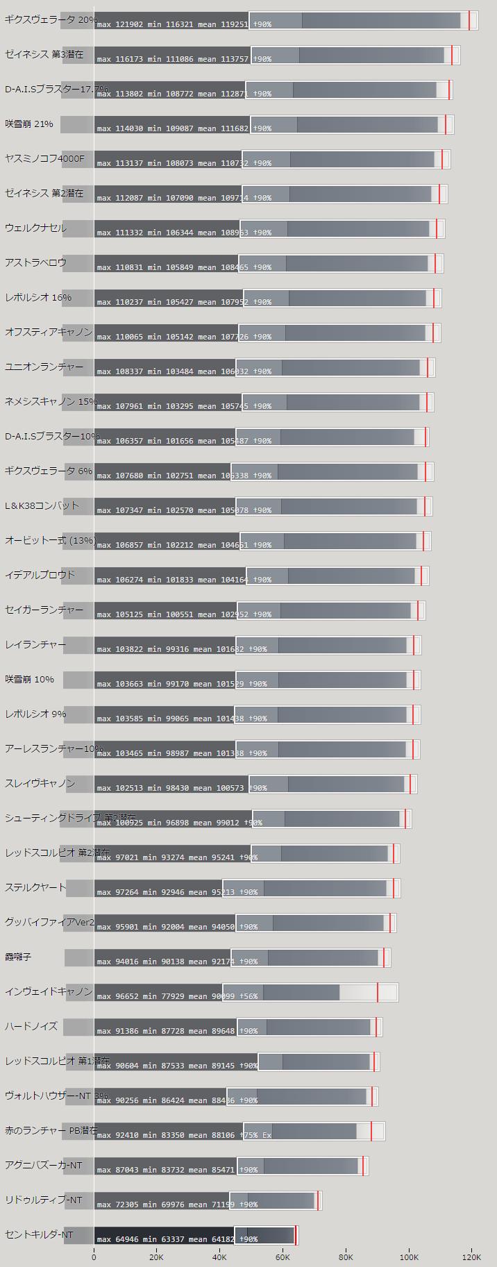 ランチャーの火力比較ランキング表