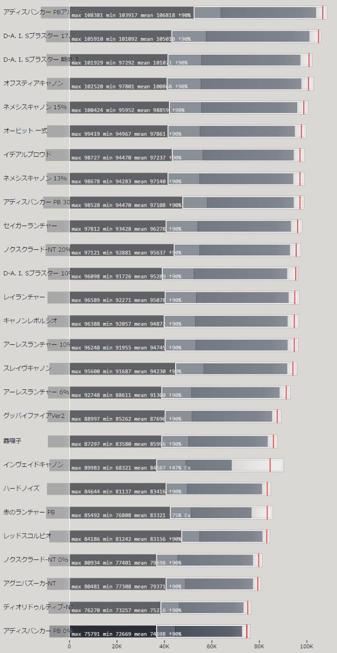 ランチャー 上位武器の性能比較