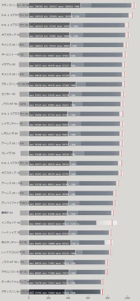 ランチャー 武器の属性値による火力比較