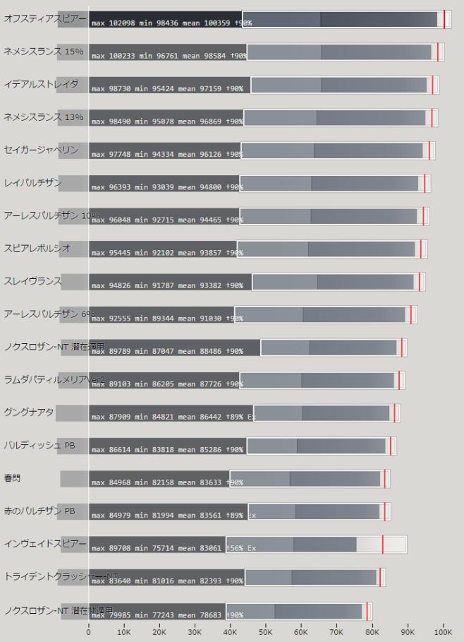 パルチザン(槍) 上位武器の性能比較
