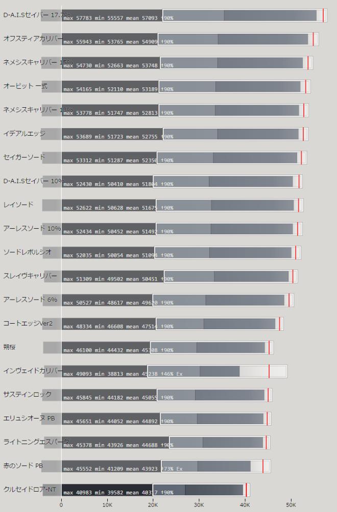 ソード 上位武器の性能比較