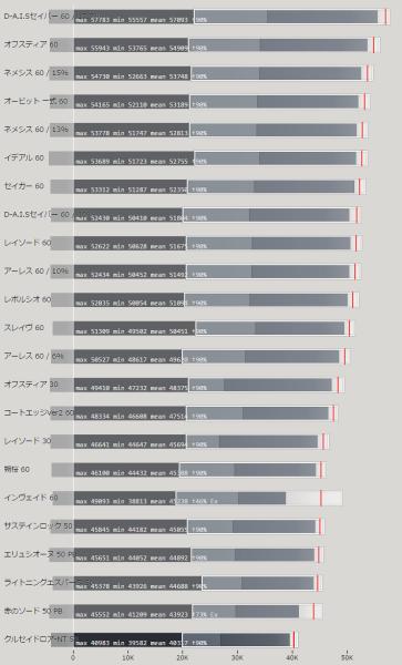 ソード武器 属性値による火力比較