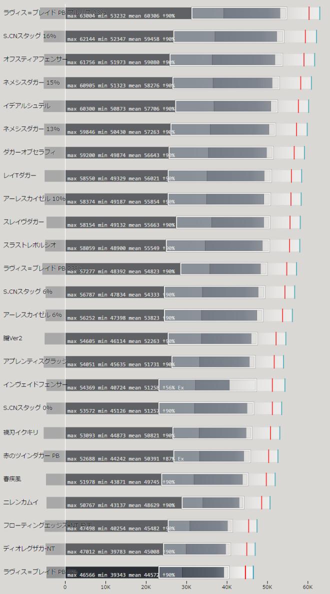 ツインダガー 上位武器の性能比較