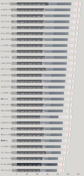 ツインダガー武器 属性値による火力比較