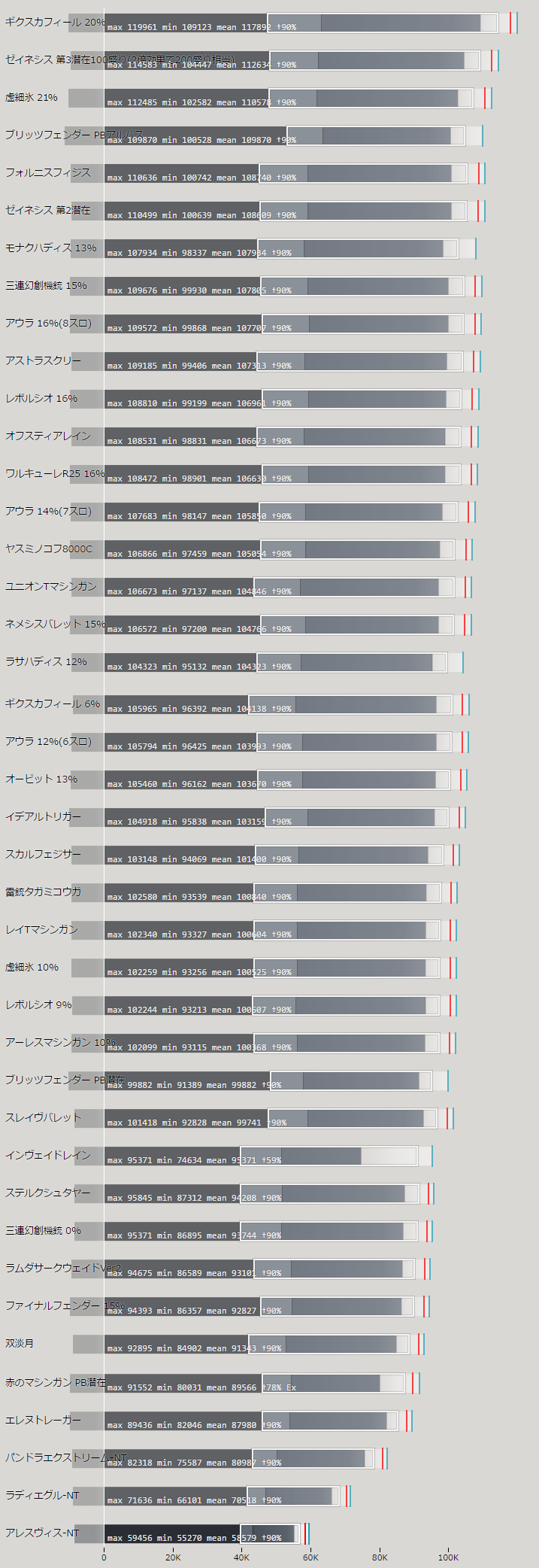 ツインマシンガン・TMGの火力比較ランキング表