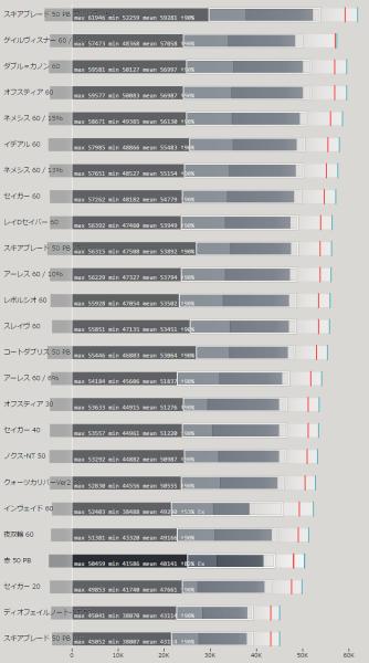 ダブルセイバー(DS・両剣)武器 属性値による火力比較