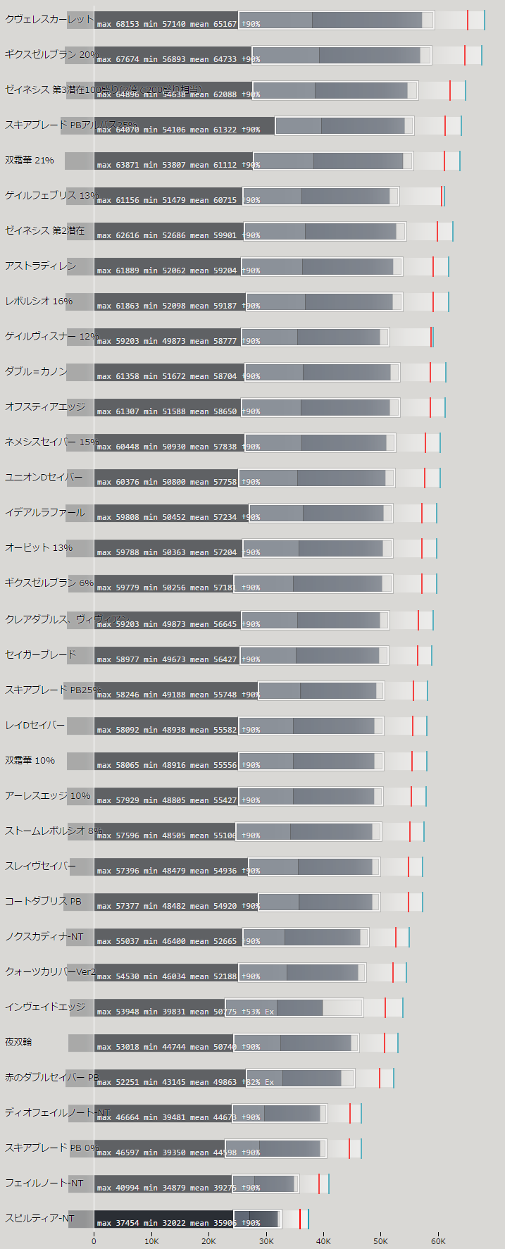 ダブルセイバーの火力比較ランキング表