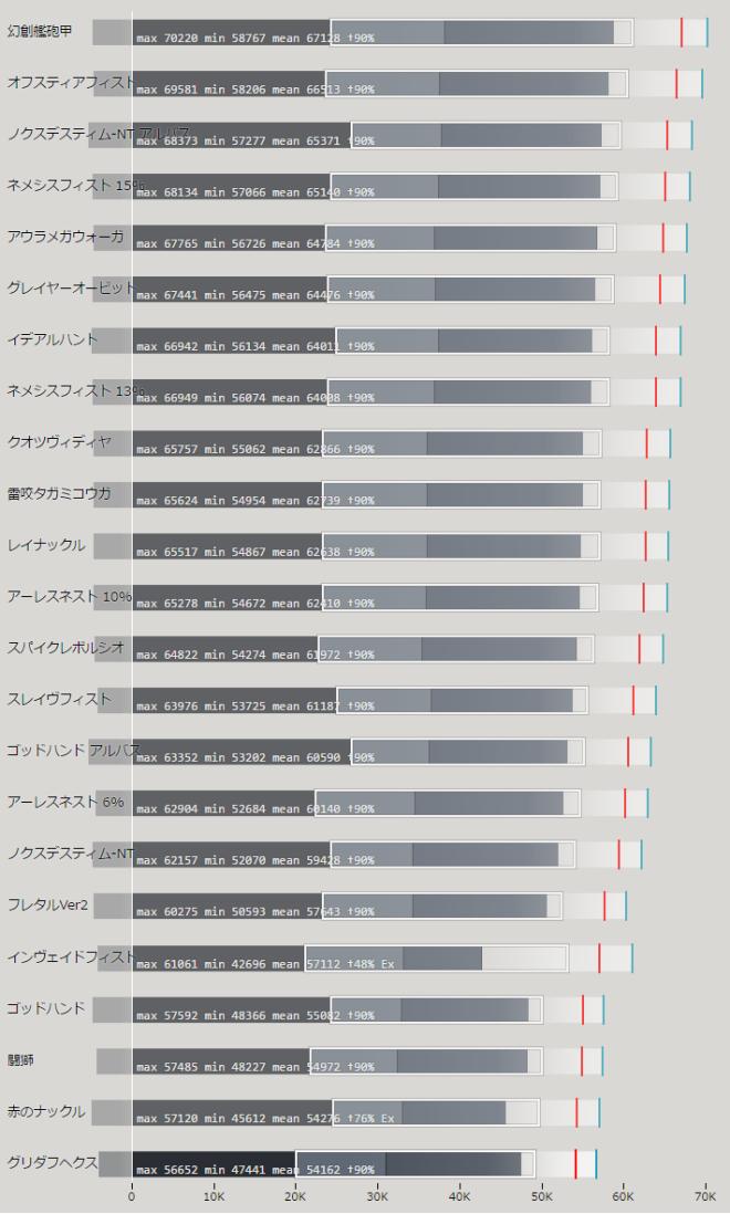 ナックル 上位武器の性能比較
