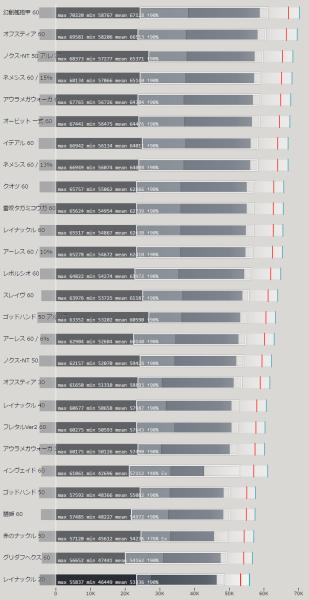 ナックル武器 属性値による火力比較