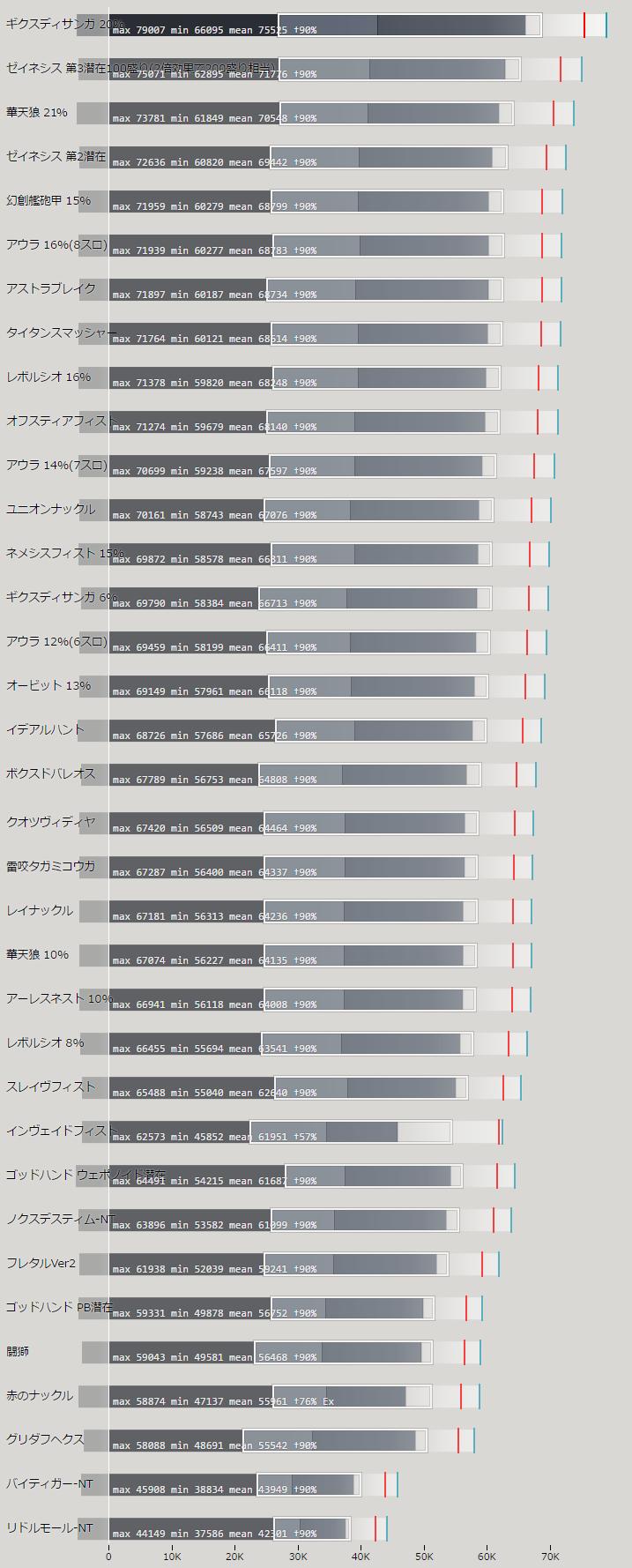 ナックルの火力比較ランキング表